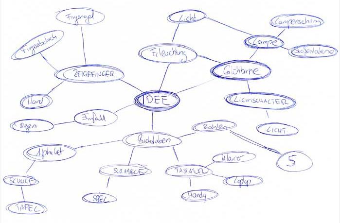 Beispiel Mindmapping Idee Projekt Blogsymbolbilder