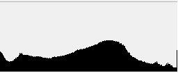 Bildbearbeitung Histogramm Beispiel